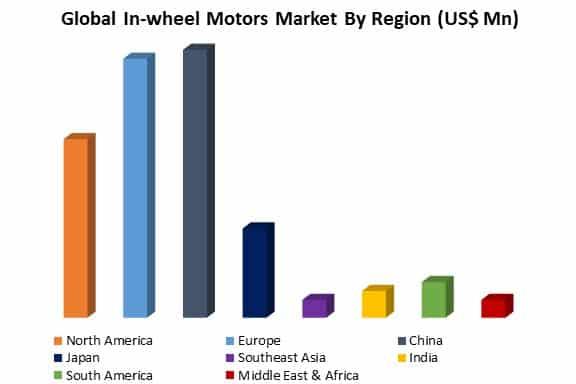 global in-wheel motors market by region