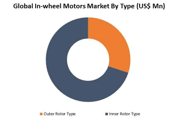 global in-wheel motors market by type