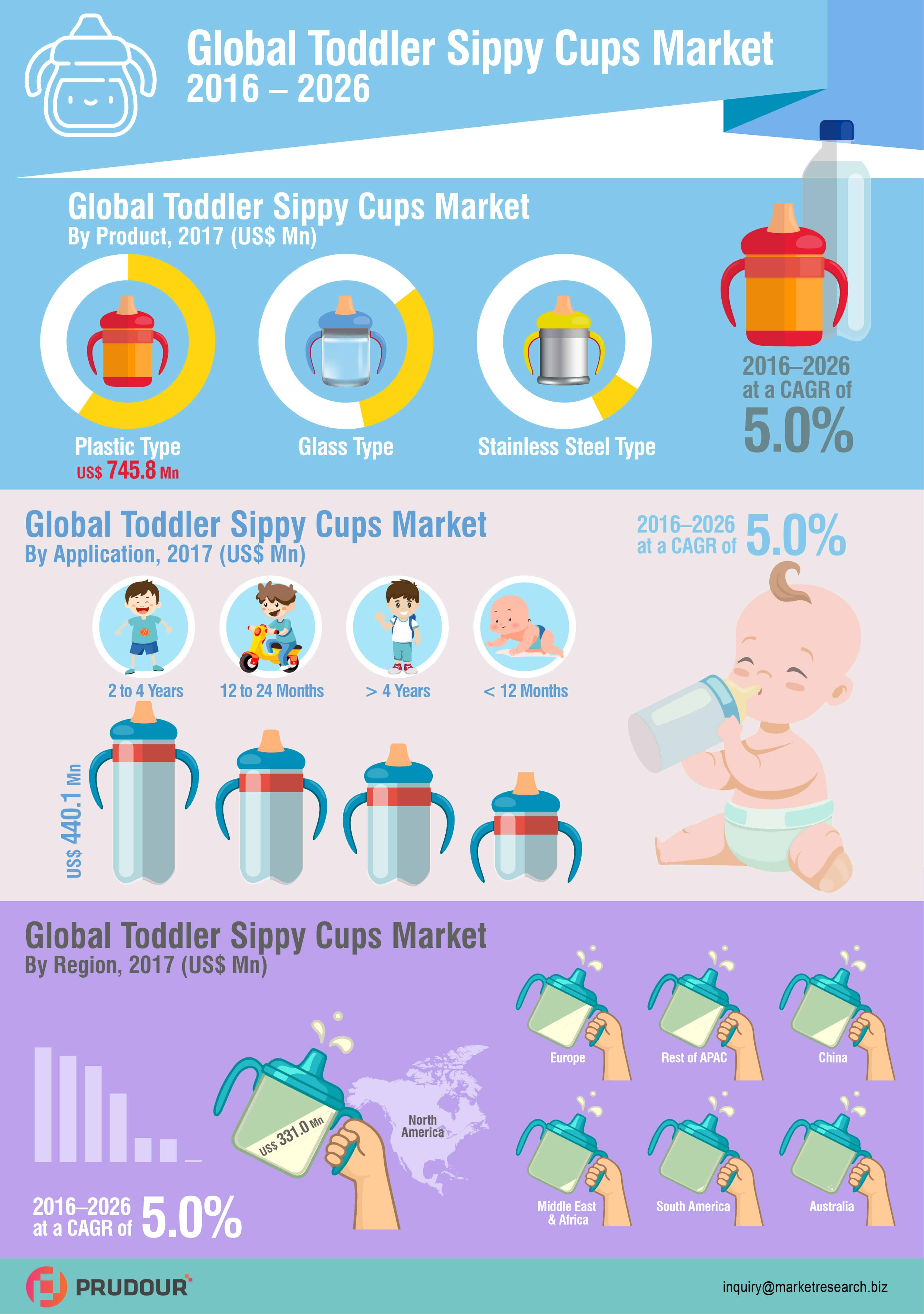Toddler Sippy Cups Market