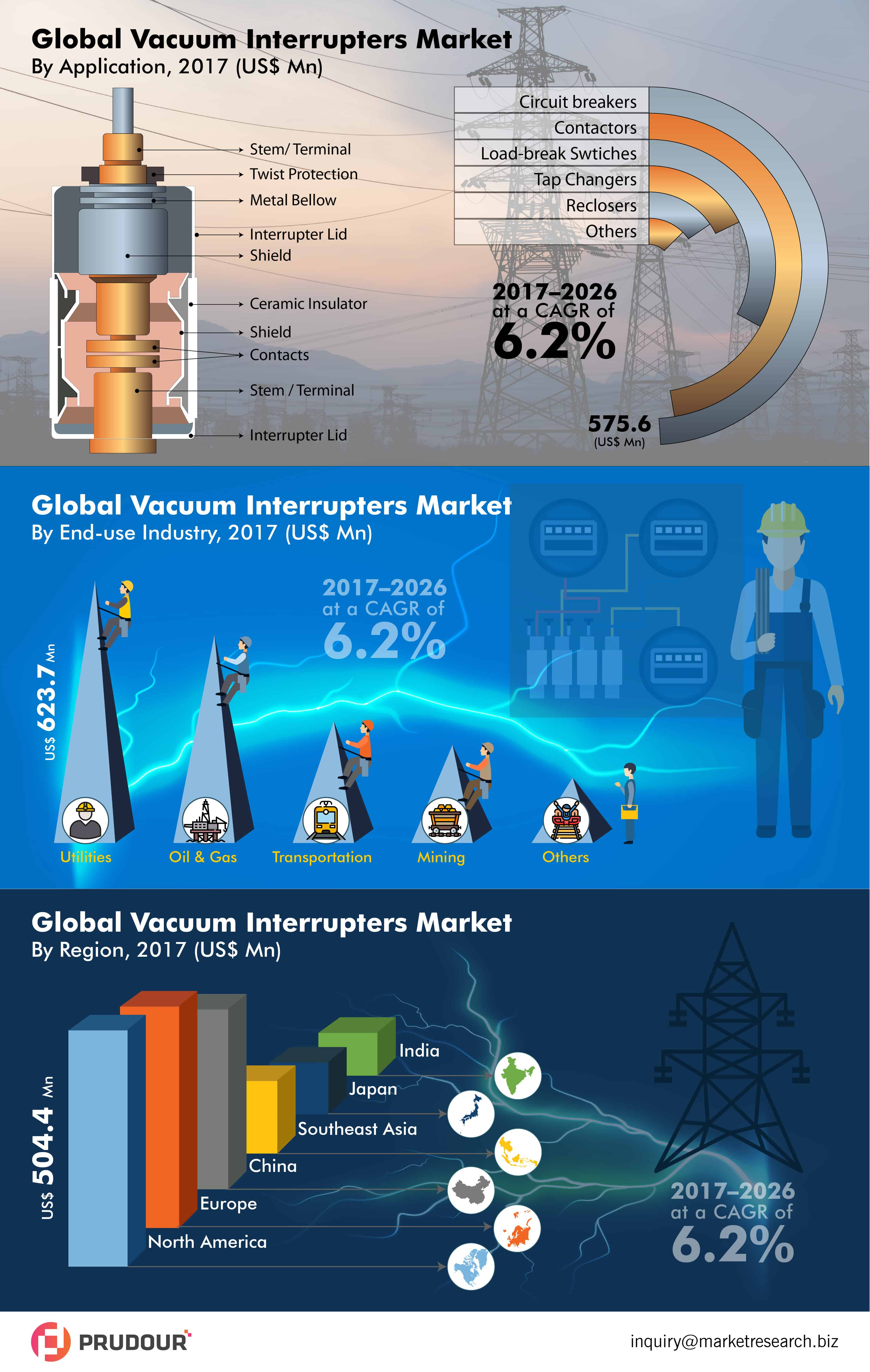 Global Vacuum Interrupters Market