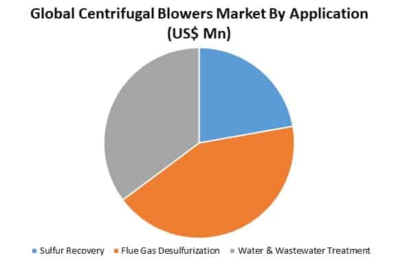 global centrifugal blowers market by application