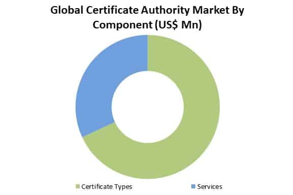 global certificate authority market by component