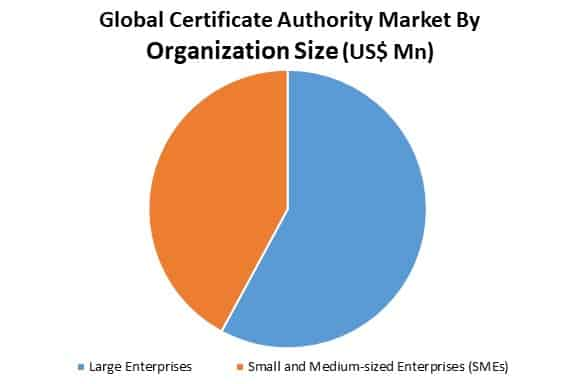 global certificate authority market by organization size