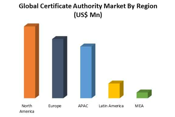 global certificate authority market by region
