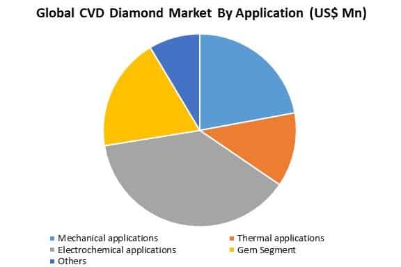 global cvd diamond market by application