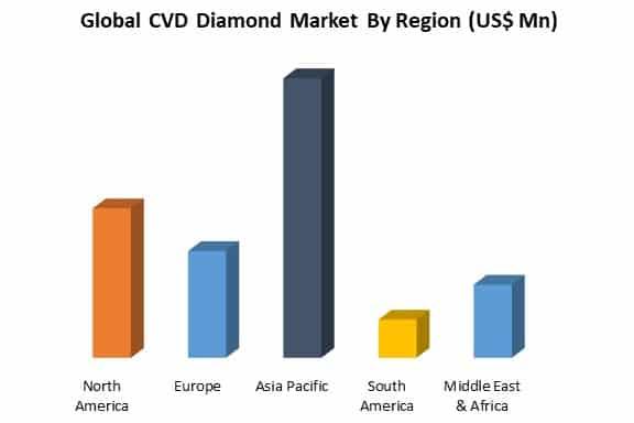 global cvd diamond market by region