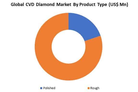 global cvd diamond market by type