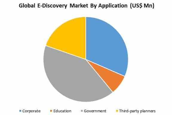 global e-discovery market by application