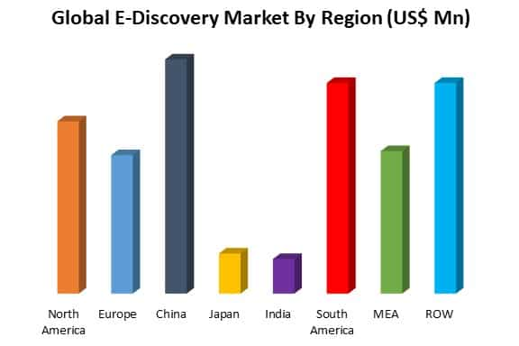 global e-discovery market by region