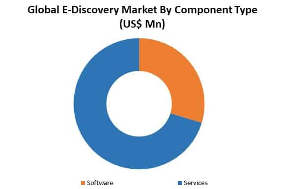 global e-discovery market by type