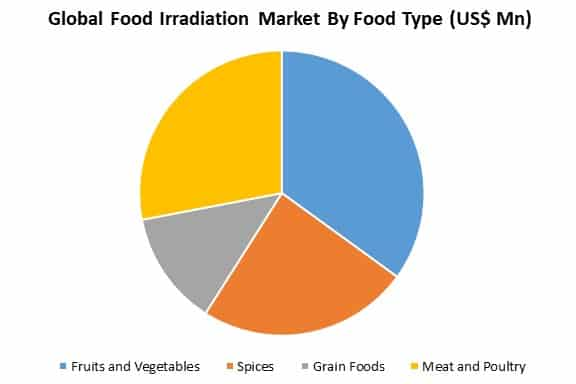 global food irradiation market by food type