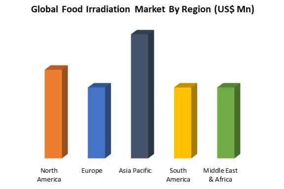 global food irradiation market by region
