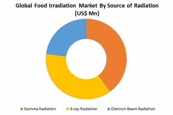 global food irradiation market by source of radiation
