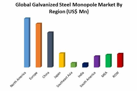 global galvanized steel monopole market by region