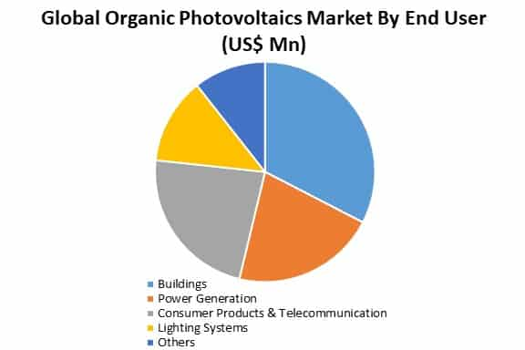 global organic photovoltaics market by application