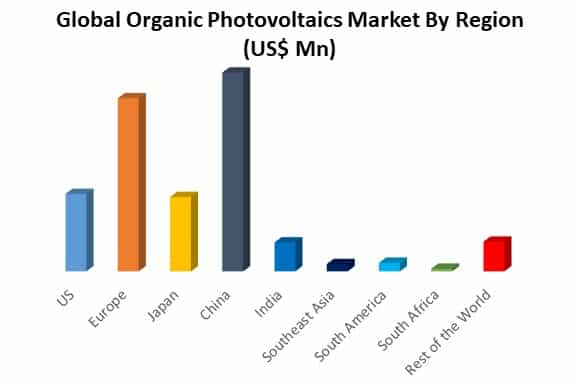 global organic photovoltaics market by region