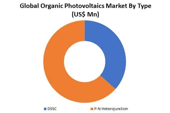 global organic photovoltaics market by type