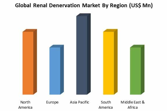 global renal denervation market by region