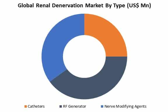 global renal denervation market by type