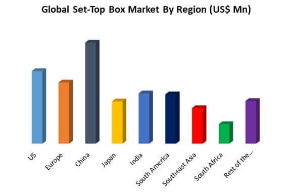 global set-top box market by region