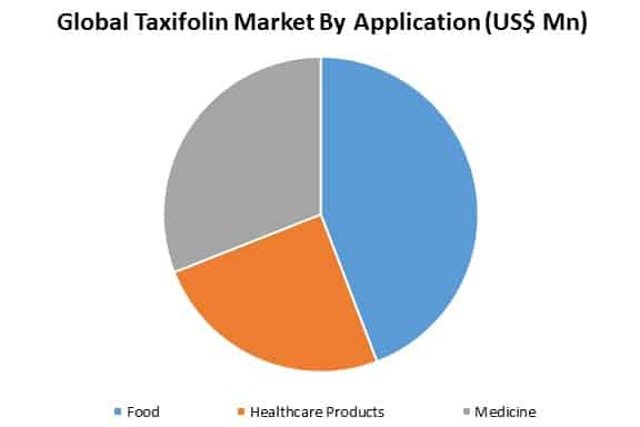 global taxifolin market by applications