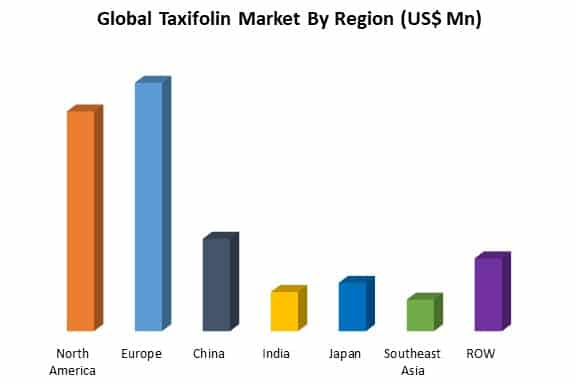 global taxifolin market by region