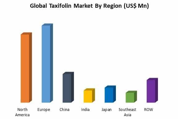 global taxifolin market by region