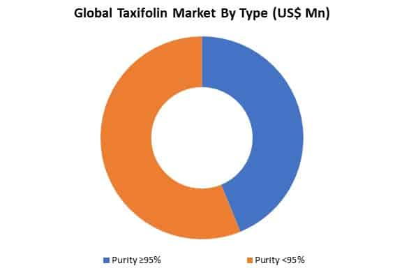 global taxifolin market by type