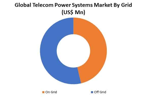 global telecom power systems market by grid