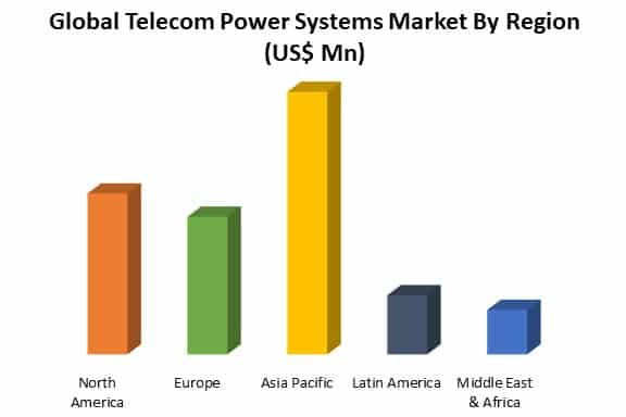 global telecom power systems market by region