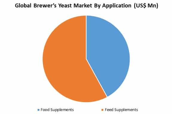 global brewer's yeast market by application