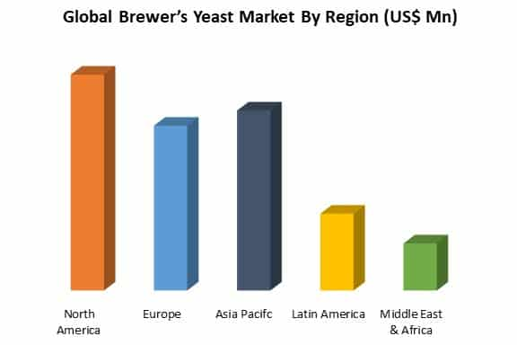 global brewer's yeast market by region