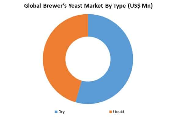global brewer's yeast market by type