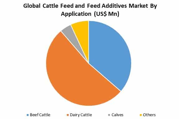 global cattle feed and feed additives market by application