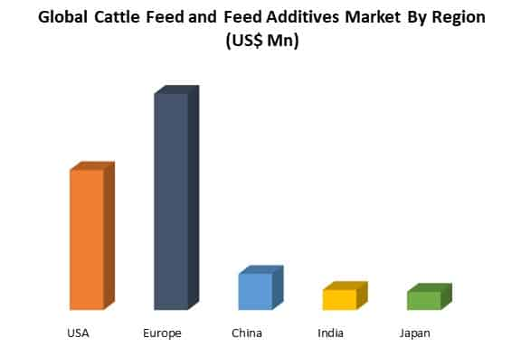 global cattle feed and feed additives market by region