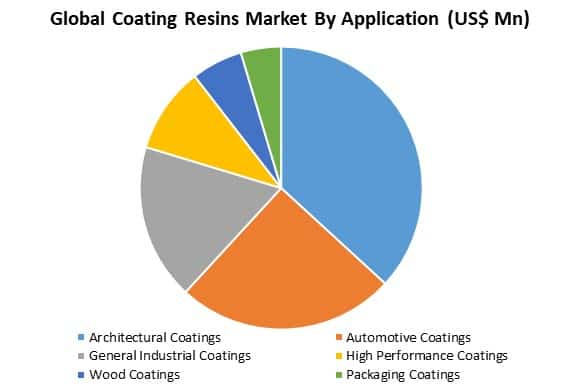 global coating resins market by application