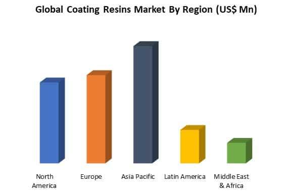 global coating resins market by region
