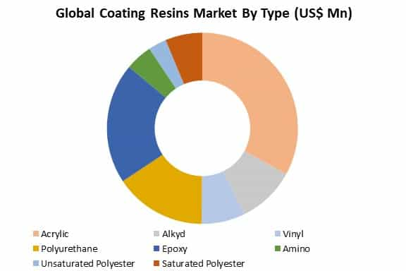 global coating resins market by type