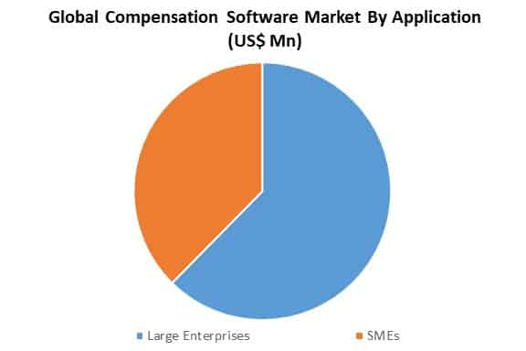 global compensation software market by application