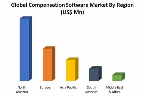 global compensation software market by region