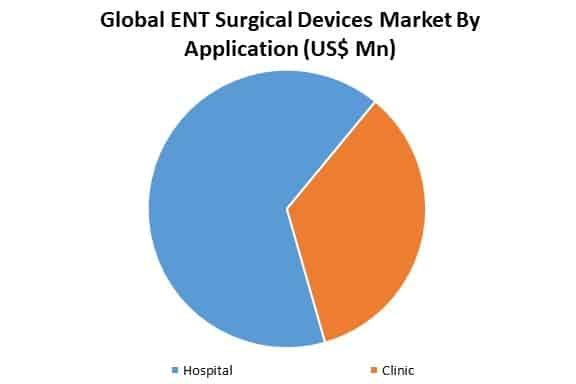 global ent surgical devices market by application