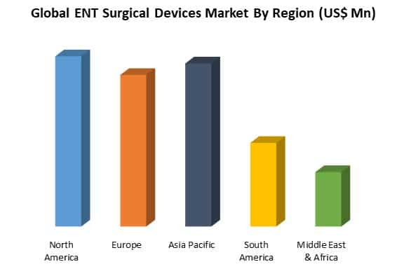 global ent surgical devices market by region