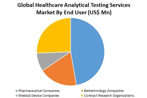 global healthcare analytical testing services market analysis by end-user