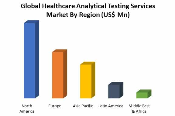 global healthcare analytical testing services market analysis by region