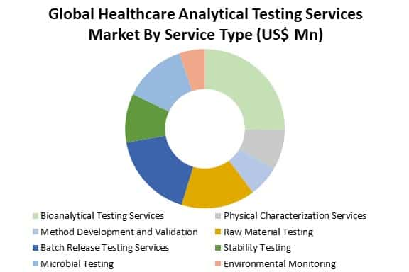 global healthcare analytical testing services market analysis by type