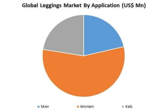 global leggings market by application