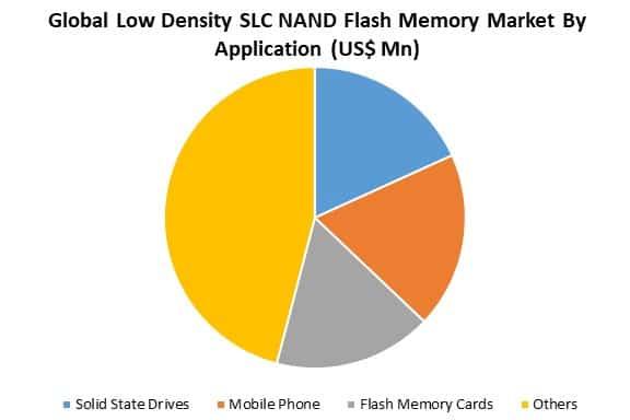 global low density slc nand flash memory market by application