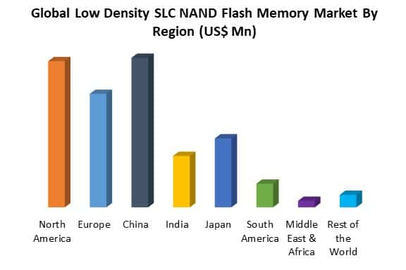 global low density slc nand flash memory market by region