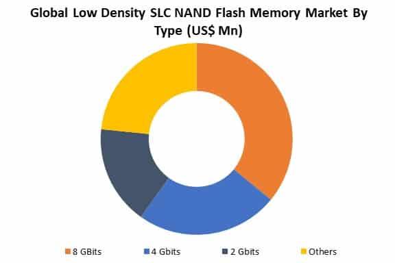 global low density slc nand flash memory market by type