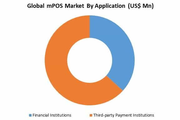 global mPOS market by application